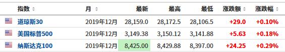 招商期货开户官网美股盘前必读:美股股指期货小幅上涨 纽交所拟对直接上市做出大调整