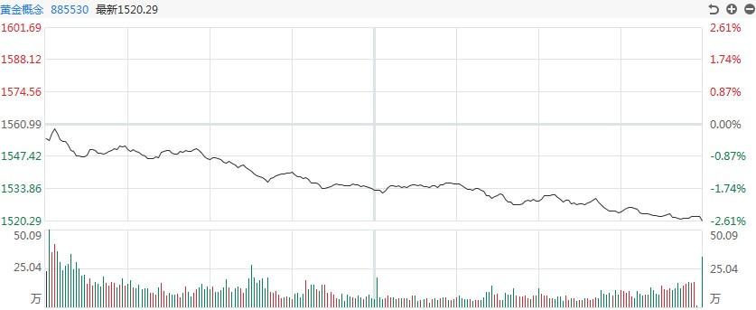 【黄金点评】白银TD跌幅超过3%,价格一度突破4800