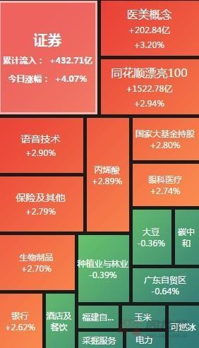 收评:指数集体涨超2% 金融板块强势领涨