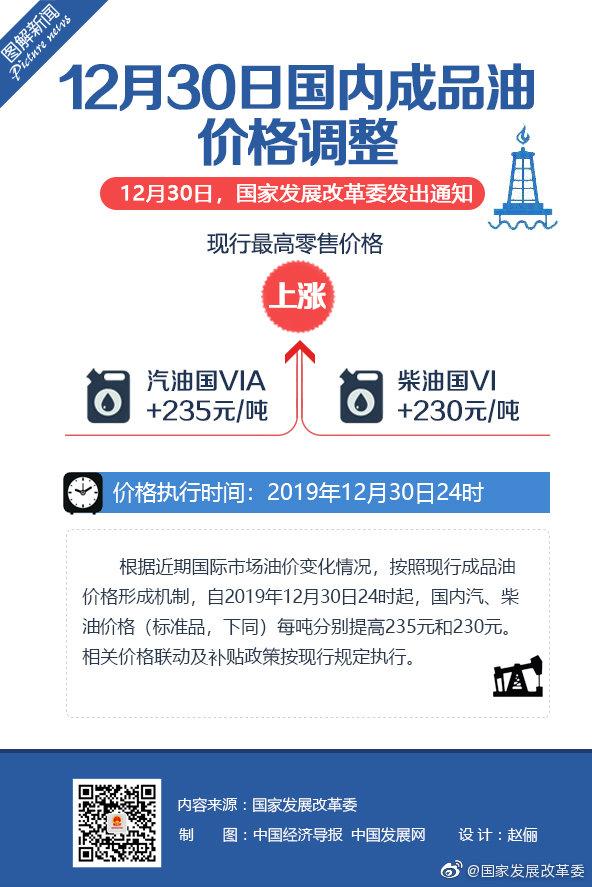 发改委:国产汽油每吨涨235元,柴油每吨涨230元