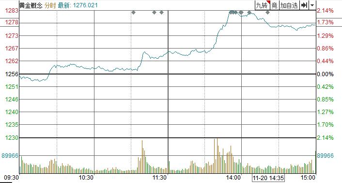 [点评]在美联储会议纪要发布前夕,黄金短期内上涨
