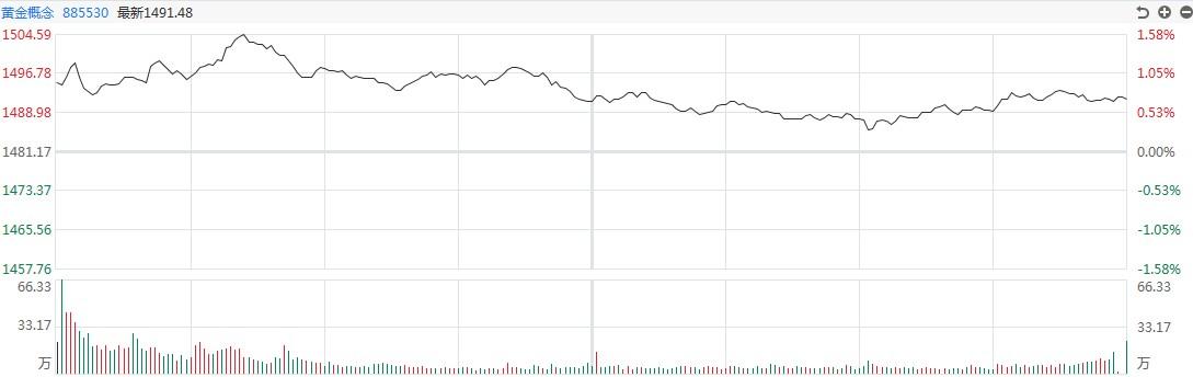 [黄金评论]白银在盘中上涨超过5%。今晚,非农产业遭受重创