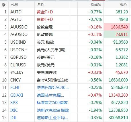 【黄金早盘点评】突如其来的大行情!市场地震白银下跌近2.5%