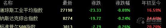 全球要闻:欧美股市全线收跌 苹果财报超预期盘后大涨4%