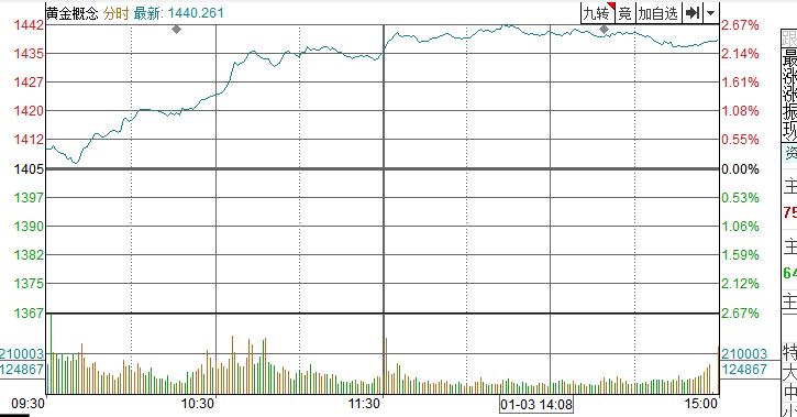 【点评】美伊冲突处于规避风险、助推金价飙升的边缘