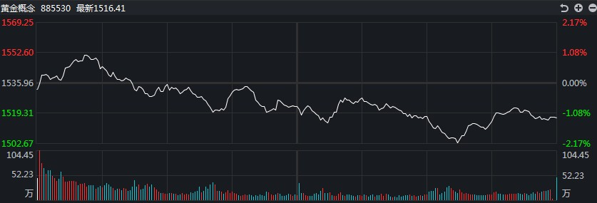 [黄金评论]惊呆了!白银TD在盘中交易中下跌近2%