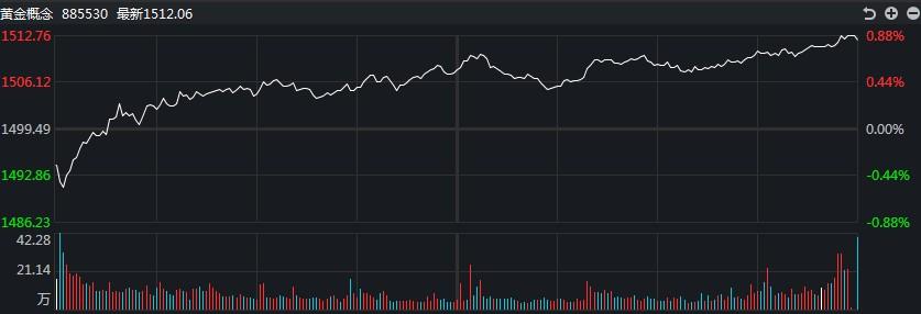 [黄金评论]黄金和白银承压!黄金TD一次下跌超过1%