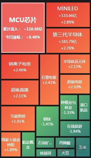 A股收评:创业板指涨近0.5% 第三代半导体板块走强