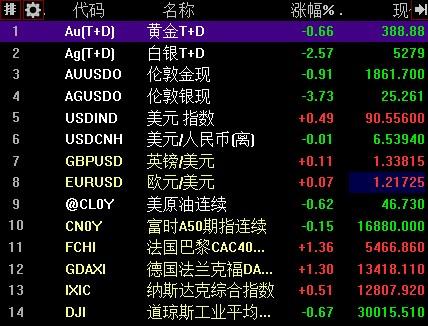 【黄金早盘点评】白银TD跌幅超过2.5%,跌破5300大关