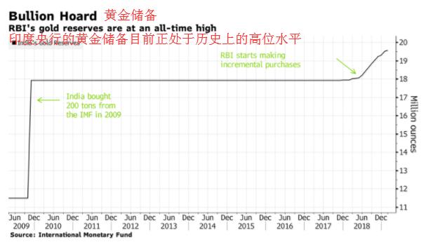 【观点】黄金下跌背后,全球央行悄悄入市买入