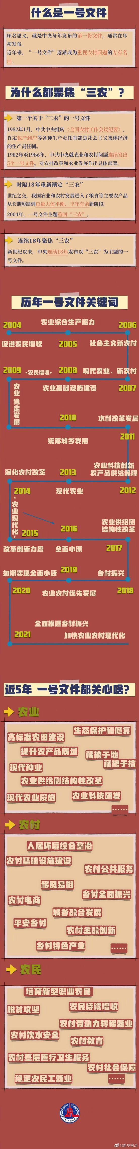 说明:2021年中央一号文件要点一览表