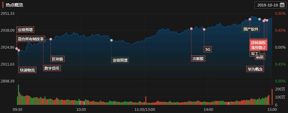 涨停复盘:业绩预增股成两市主线 数字货币再度爆发