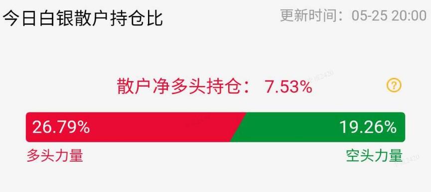 【黄金点评】开盘迅速飙升,白银一度上涨2%以上