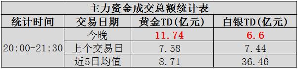 """【资金】晚上大额资金交易:白银爆发""""地量"""""""