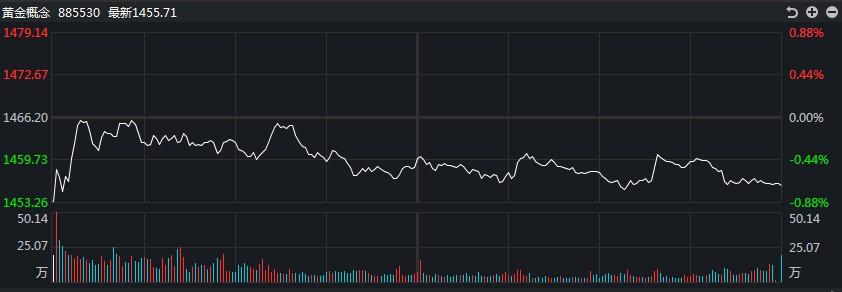 [黄金评论]趋势黄金强而白银弱!白银TD在盘中交易中暴跌近2.5%