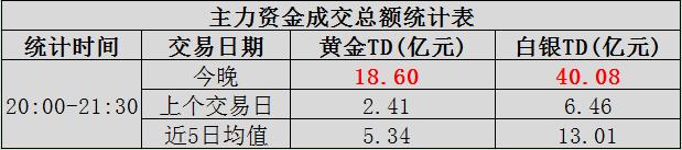 """【资金】晚上大额资金交易:金银爆发""""天"""""""