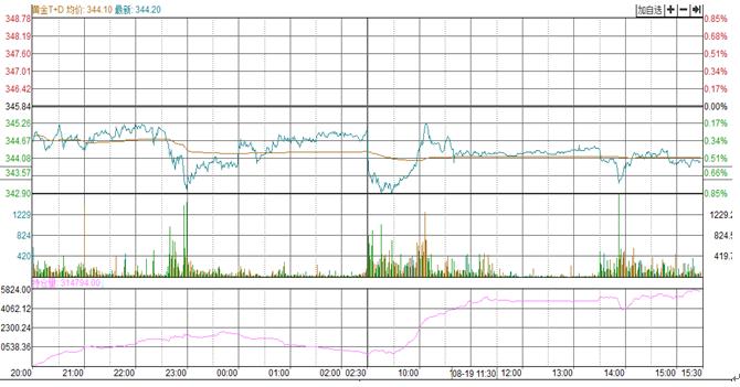 【点评】a股上涨2.1%,黄金小幅下跌!
