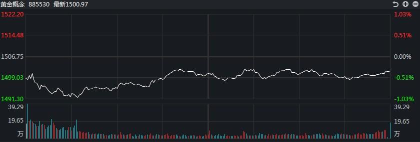 [黄金评论]公牛的反攻黄金和白银上涨了近1%!遵循今晚的加拿大利率决议