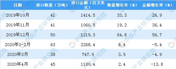 2020年1-4月中国水海产品进口量为147万吨 同比下降4.5%