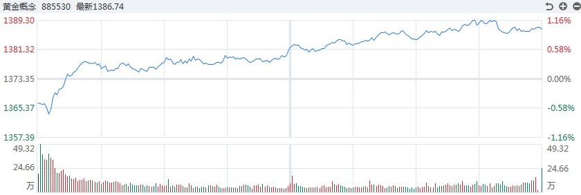 【黄金点评】市场地震!白银TD盘中跌幅一度超过3.5%