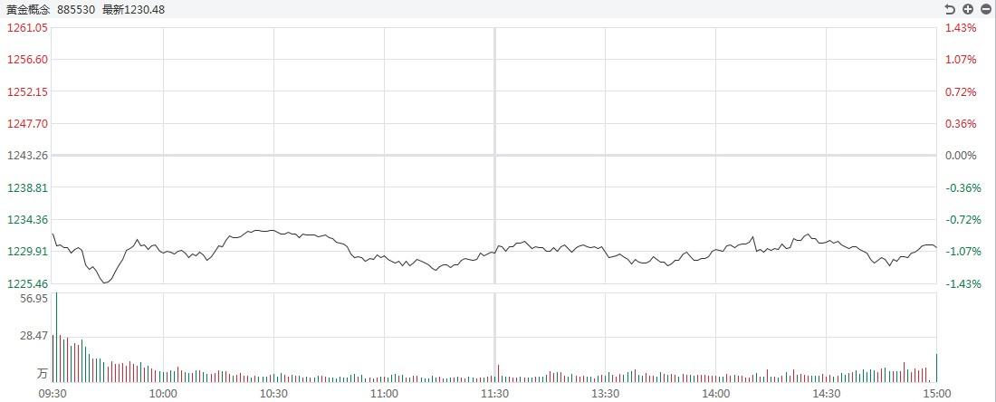 【黄金点评】高走,回头!白银道达尔波动幅度较大,超过5.5%
