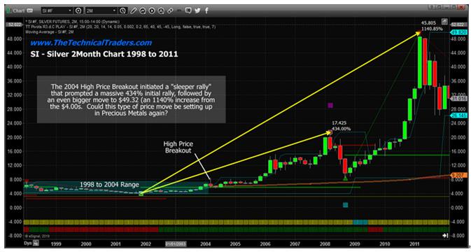 期货白银喊单视频直播:白银过去上涨3142% 历史还会重演吗? 期货行情分析 第4张