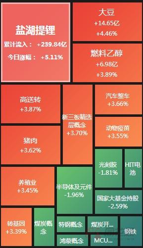 A股午评:沪指涨1.5% 白酒证券涨幅居前