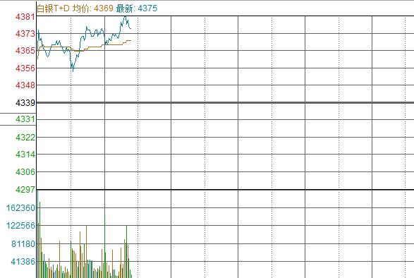 【交易】白银TD涨幅扩大1%以上