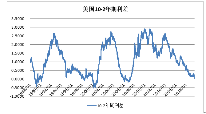 【焦点】美国债券收益率倒挂后黄金一定会上涨吗?