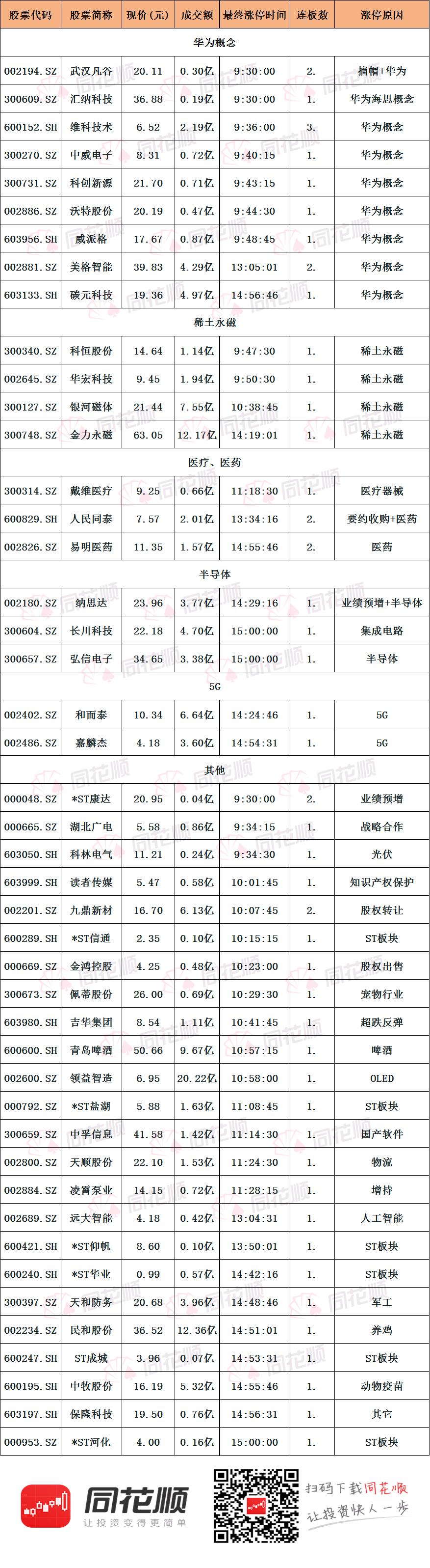 涨停复盘:指数冲高回落收涨 华为概念「文华财经app电视版」全天走强