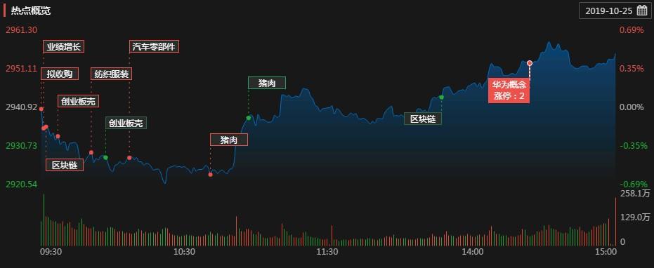 <b>涨停复盘:区块链板块活跃 双十一预期概念股大涨</b>