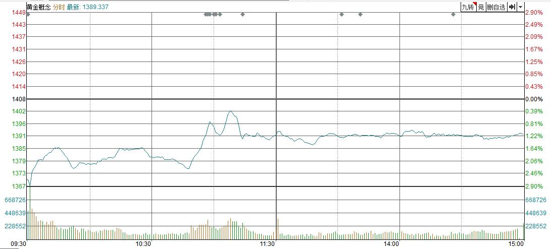 【黄金点评】疫情下,金银高跳水盘波幅超过3%