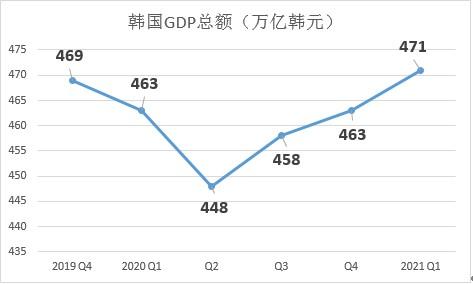 Q1经济恢复到疫情爆发前的水平,环比增长1.6%,超出预期