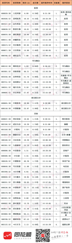 涨停复盘:强势股集体反抽 医药板块掀涨停「南京财经大学讲座记录」潮