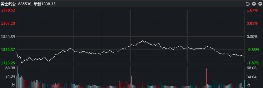 【黄金点评】低开低走!白银TD盘中跌幅一度超过7%