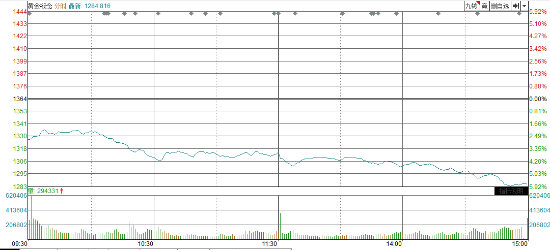 【黄金评论】全球股市遭受重创。商品银TD暴跌5%以上