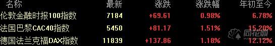 全球要闻:美股道指涨超300点 拼多多股价创新高