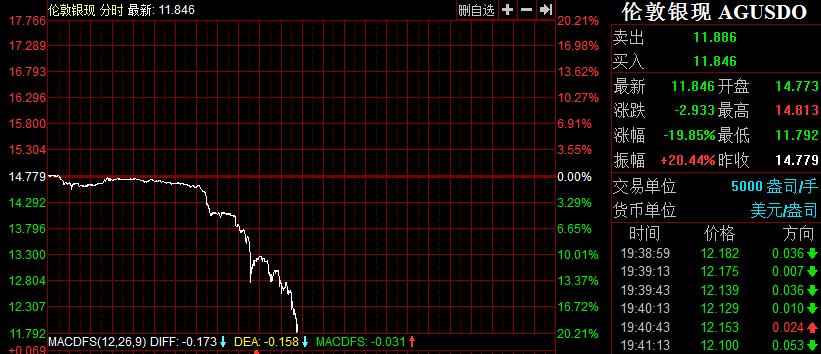 【变化】伦敦银价跌幅超过20%,注意晚间大幅低开的风险