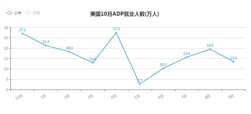 """[解读]今晚的关键词:""""小非农""""ADP,美联储利率决定"""