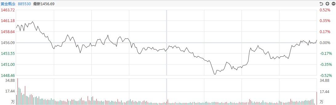 【黄金点评】金银波动上涨!白银道明在盘中上涨近2%