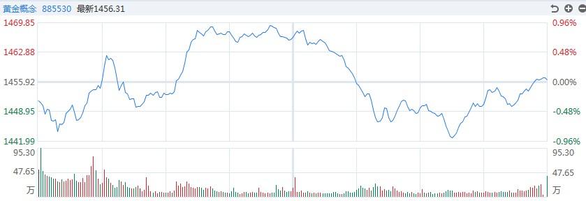 【黄金点评】卖空!白银道达尔在盘中下跌了近3%