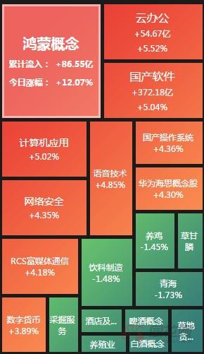 收评:创业板指涨超2% 国产软件午后掀涨停潮