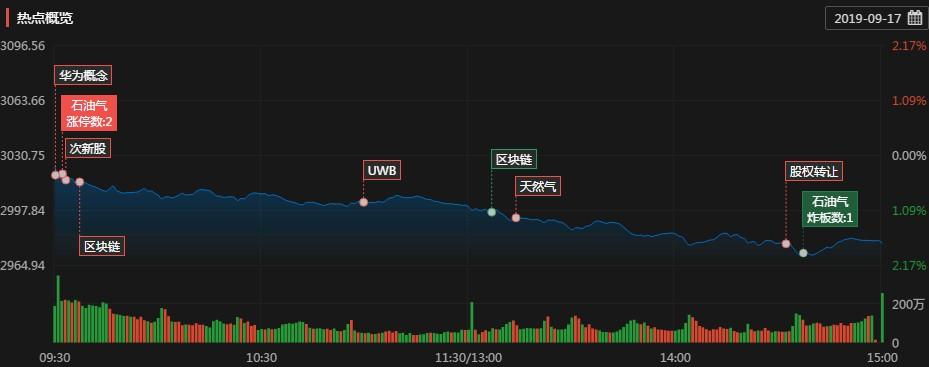 涨停复盘:油气板块「区块链峰会亚洲财经」午后小幅反抽 ST股崛起