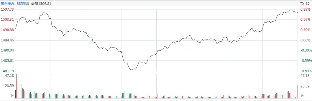 【黄金点评】高走,回头!白银TD增幅最大,超过8%