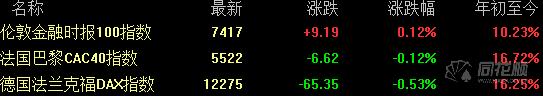 全球要闻:美股收盘涨跌不一 黄金期货再创近6年来新高
