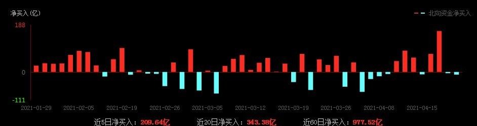 万亿资金将入市 A股后市发展可期!