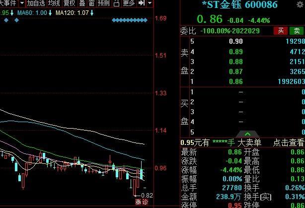 8万投资人没觉!又一只大牛股要退市了!网友:两只退市的股票一直在厕所里哭!