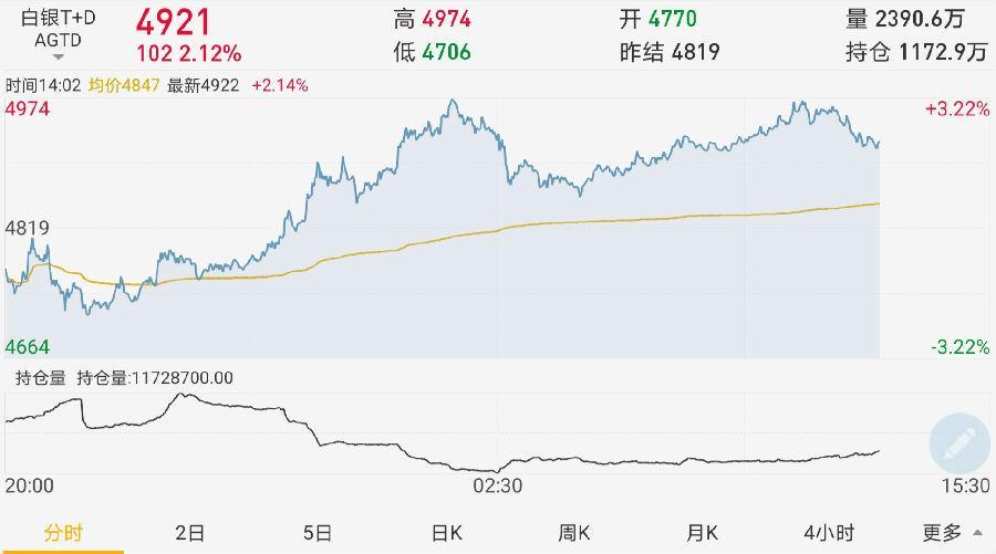 金银超卖反弹!专家高呼:市场前景有望上升