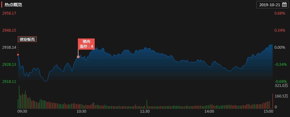涨停复盘:前期题材股陨落 创业板壳概念走强