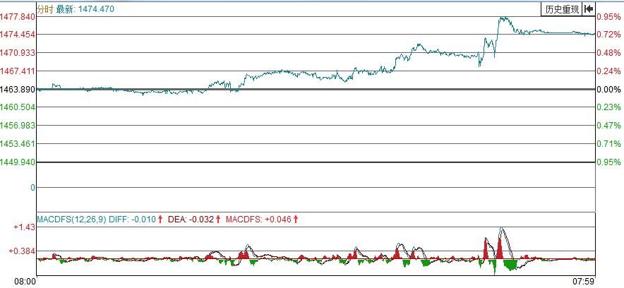 """【解读】鲍威尔的""""鸽子""""演讲再次挑动了黄金的短期上涨"""